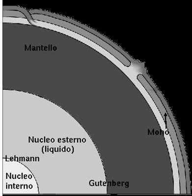 Cattura La struttura interna della Terra